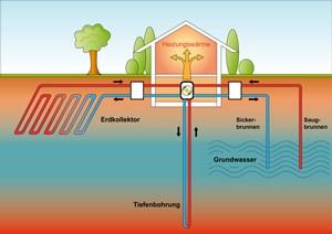 Erdwärme Tiefenbohrung Grundwasser