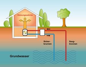 System einer Wasser-Wasser-Wärmepumpe